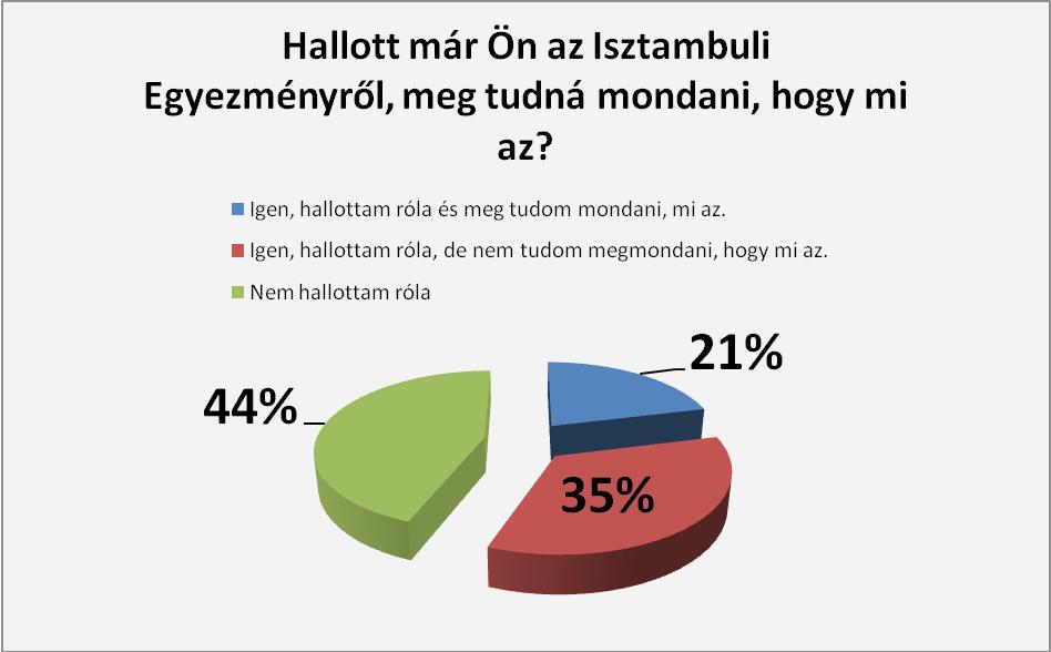 Kérdőíves közvélemény kutatás az isztambuli egyezménnyel kapcsolatban